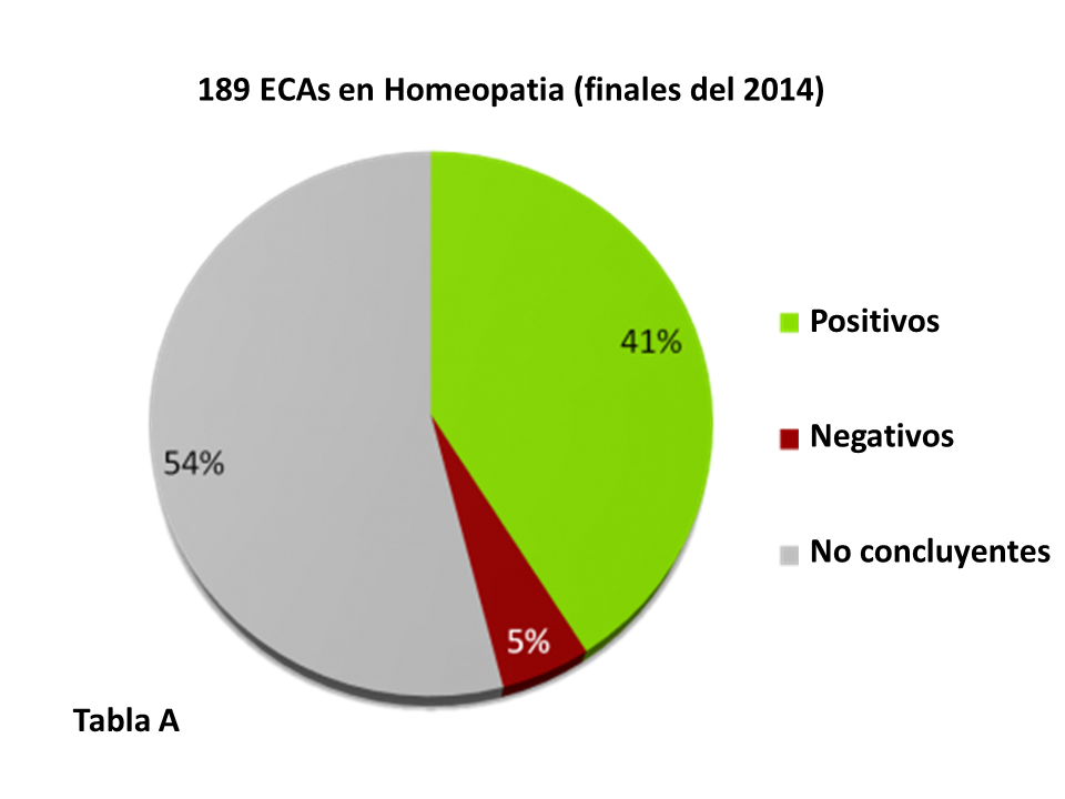 Tabla A ECAs homeopatia